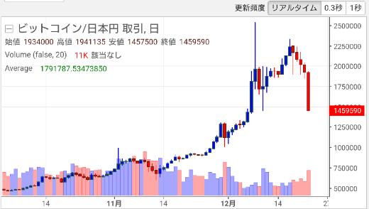 【仮想通貨】2017年12月22日(金)大暴落!年末セール中!?