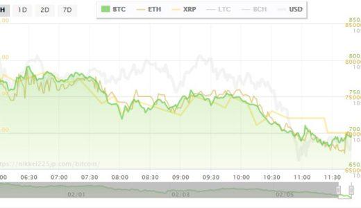 ビットコイン暴落で60万円台  11月以前の価格へ